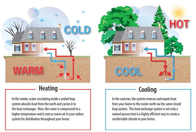 Geothermal Energy Heat Exchanger